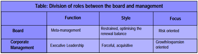 board relationship with management