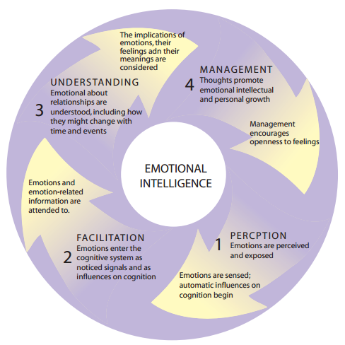 Emotional Intelligence Activities Worksheets