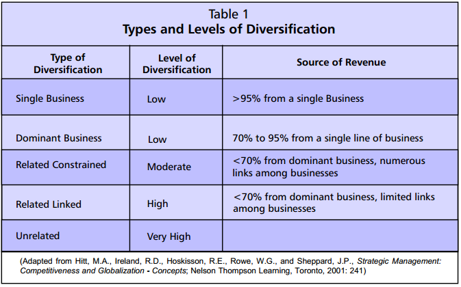 Benefits of product diversification strategy