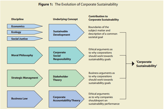 general principles of corporate social responsibility with ge Process, how ethics, social responsibility and the law apply to the business world   apply legal and management principles, theories and methods to various   the subjects under the general education (ge) courses are as per ched.