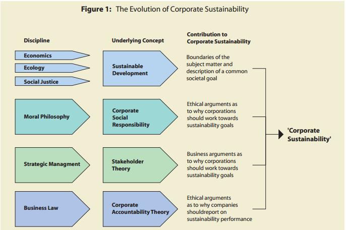 Ethical Property Company Shareholders