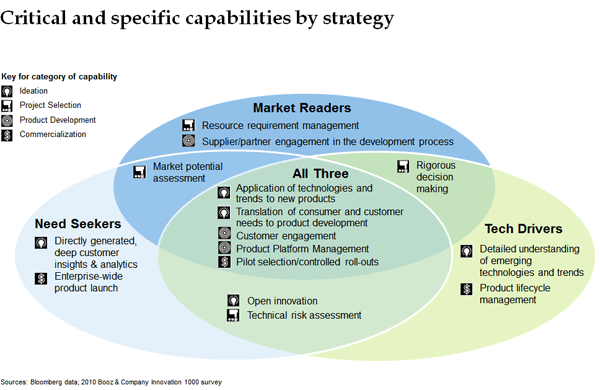 Exhibit 1: Critical innovation capabilities for each innovation strategy