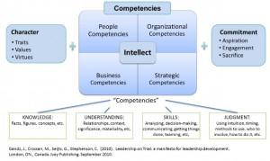 Chart: Leadership Character, Capacities, Competencies