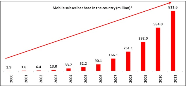 ... .in/technol... Indian Technology Growth