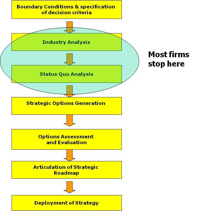 strategic planning a roadmap to success
