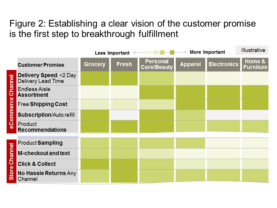 Graphic of Consumer Promises/ Priorities