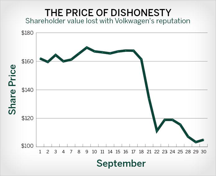 VW-dishonesty-chart