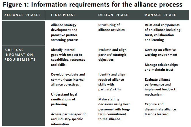 Figure 1: Information requirements for the alliance process
