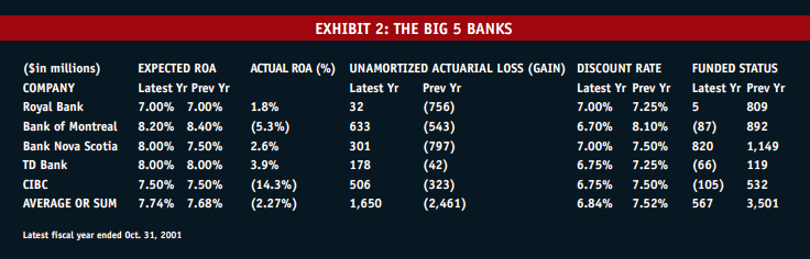 Exhibit 2: The Big 5 banks