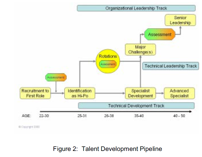 talent development: the architecture of a talent pipeline ... talent pipeline diagram