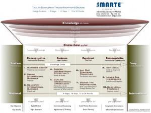 iSMARTE chart
