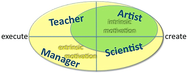 Figure 1. Motivation and activities of knowledge workers