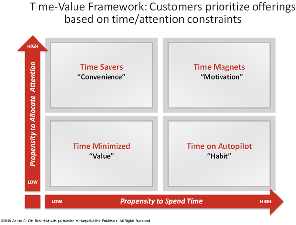 Figure 2: Time-Value Framework: Customers prioritize offerings based on time/attention constraints