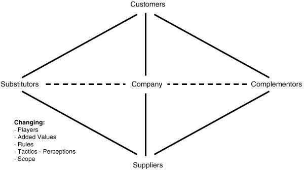 Figure 2: The Value Net