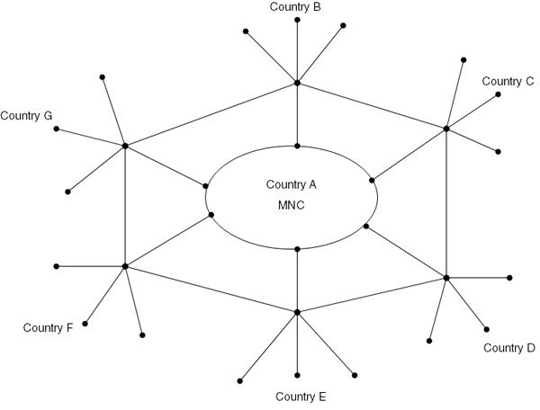 Figure 3: The Creative Web