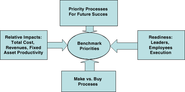 Exhibit 4 – Strategic Competencies and Benchmarking