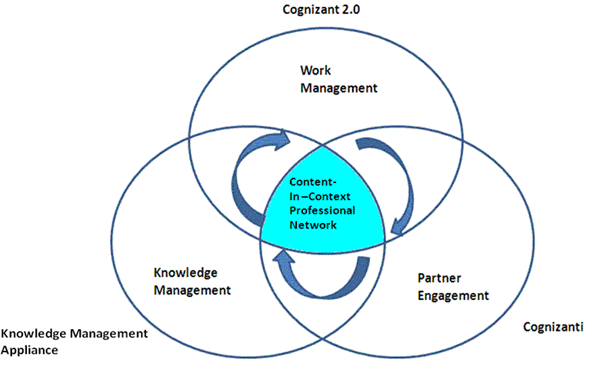 Figure 1: Integrating Knowledge, Work, and People