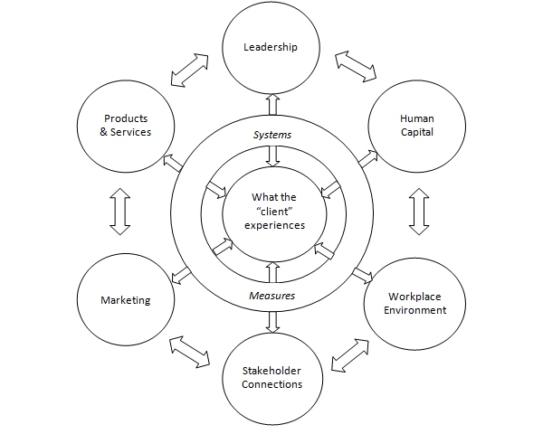 Figure: The Six Cylinders Model