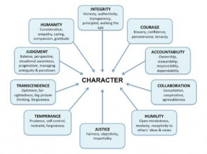Chart: Leadership Character