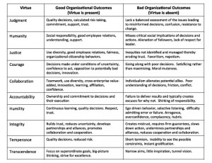 Table: Character Virtues for Leaders