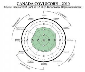 Canada's COVI Score Diagram
