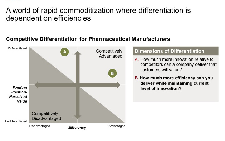 A world of rapid commoditization where differentiation is dependent on efficiencies