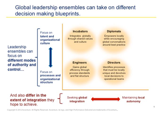 Accenture - Figure1