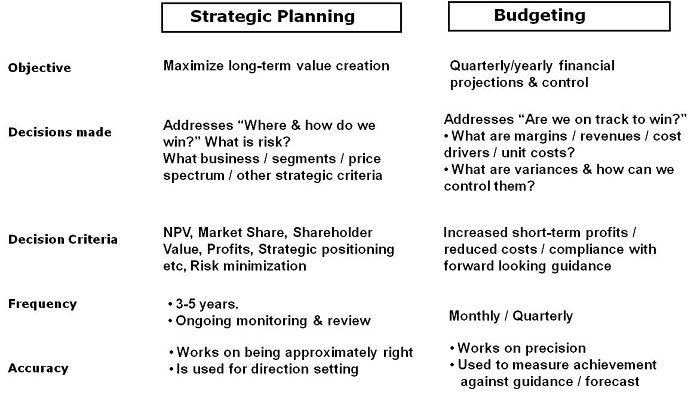 Strategic Planning: A Roadmap To Success •