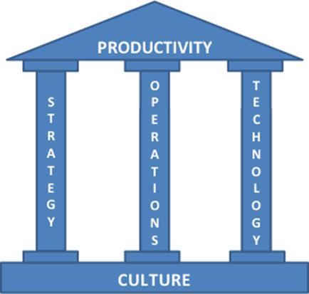 Three Pillars of Productivity Model