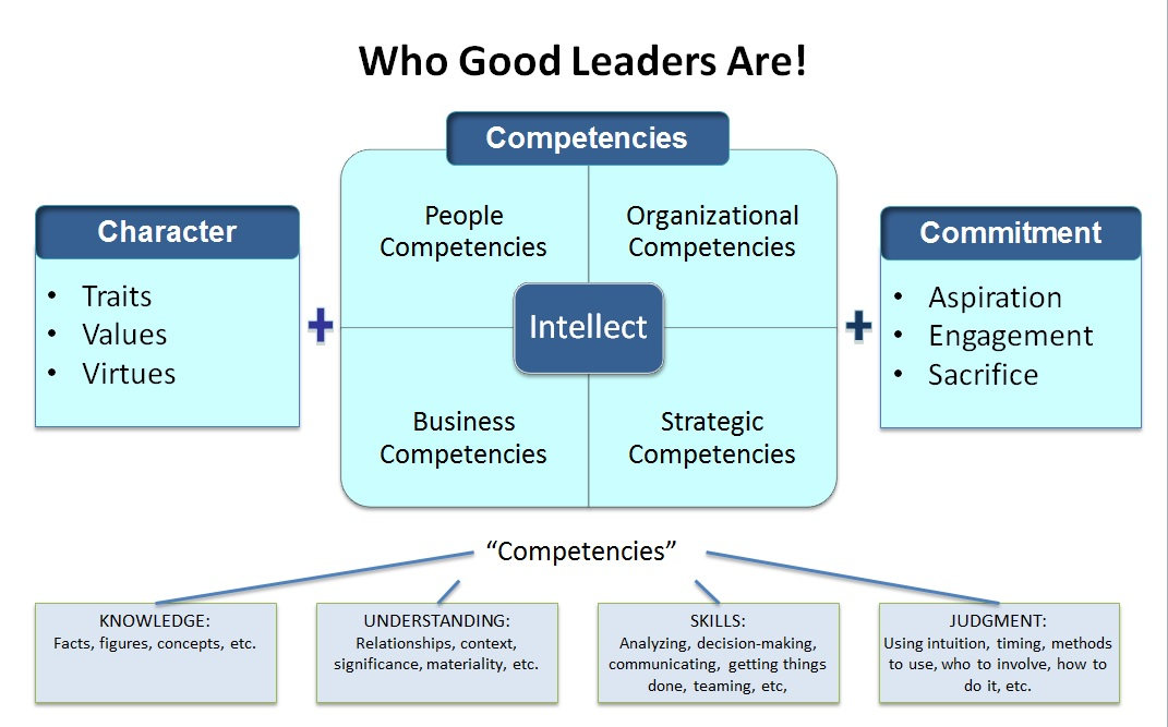 Figure 1 - Character, Competency, Commitment