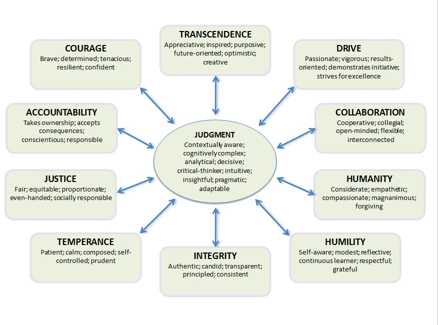 Figure 2: 11 Dimensions of Leadership Character