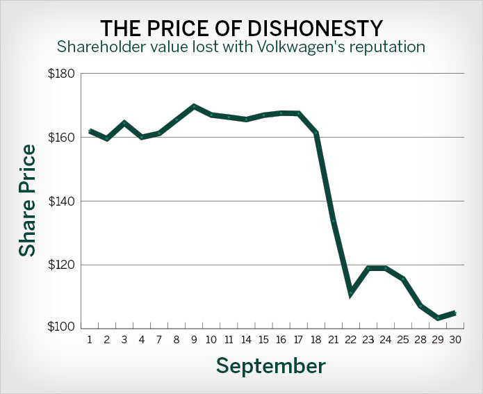 VW-dishonesty-chart