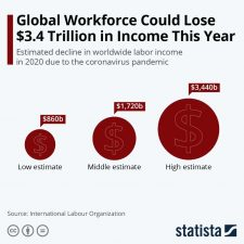 Global workforce could loser $3.4 trillion in income this year