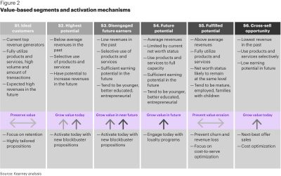 value based segments and activation mechanisms