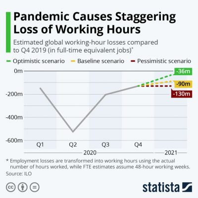 Pandamic causes staggering loss of working hours
