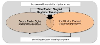 Figure 1: Phygital, the Third Realm of Customer Experience