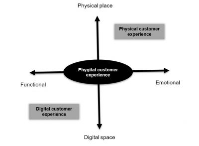 Figure 2: Physical, Digital, and Phygital Customer Experience