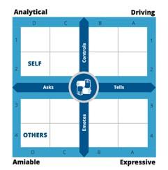 TRACOM SOCIAL STYLE® MODEL
